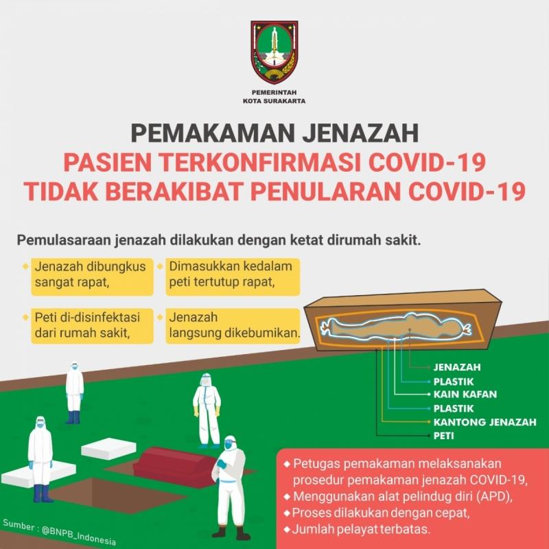 PEMULASARAAN JENAZAH COVID-19